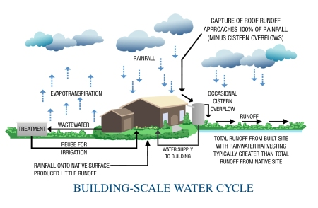 BLDG_SCALE_WATER_CYCLE